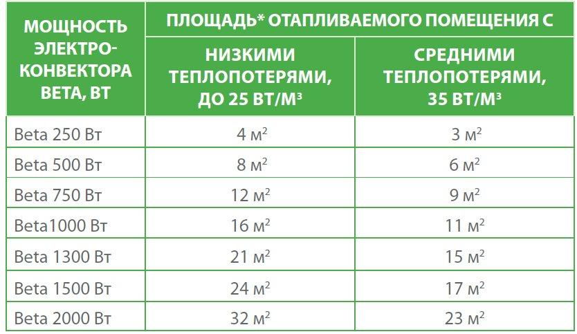 таблица выбора конвекторов ENSTO beta